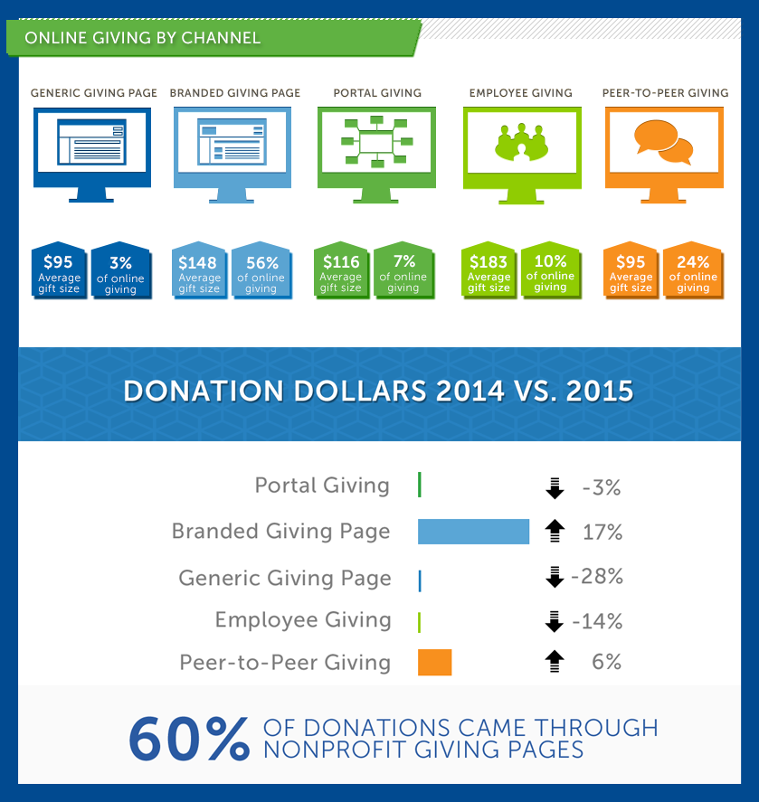 Online Giving inforgraphic